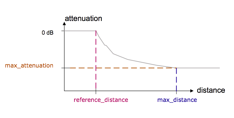 Parameters for distance attenuation in the MIDI specification.